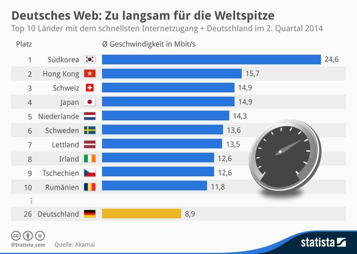 Deutsches Web: Zu langsam für die Weltspitze  | Statista