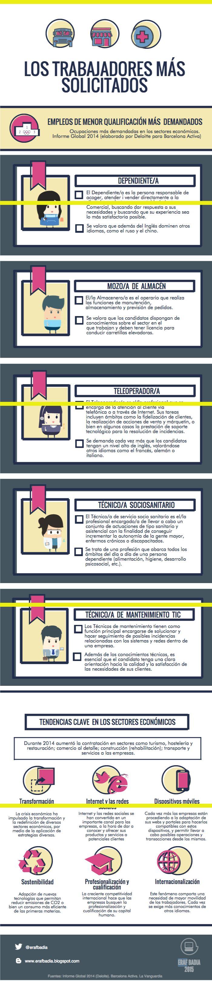 10 best CV, Carta de Presentación, objetivos Profesionales. images ...