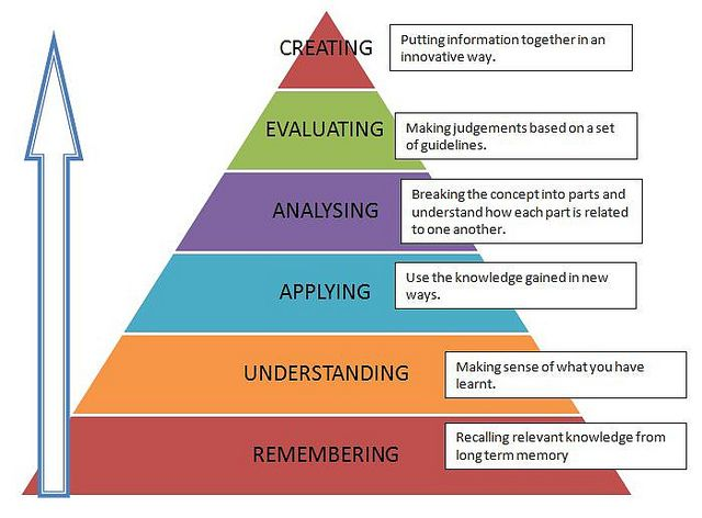 BLOOM'S TAXONOMY - A PRACTICAL APPROACH.. :)