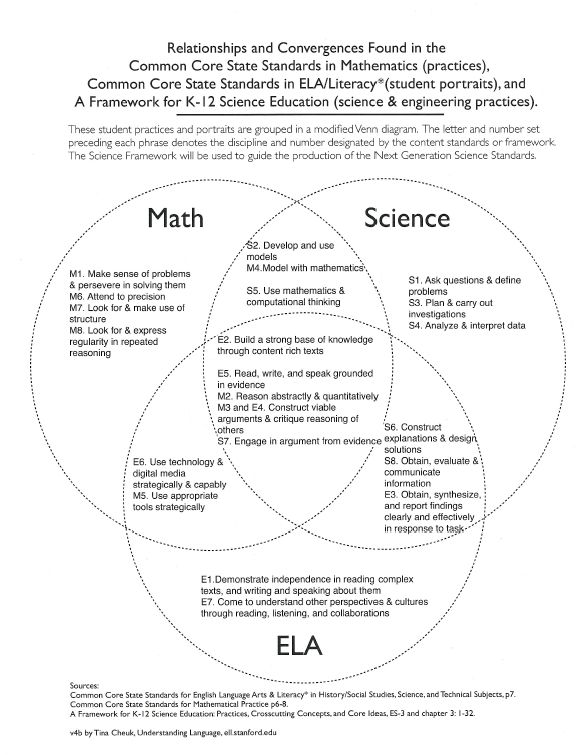 Science for All:  Links for the Common Core Standards and the upcoming Next Generation Science Standards.