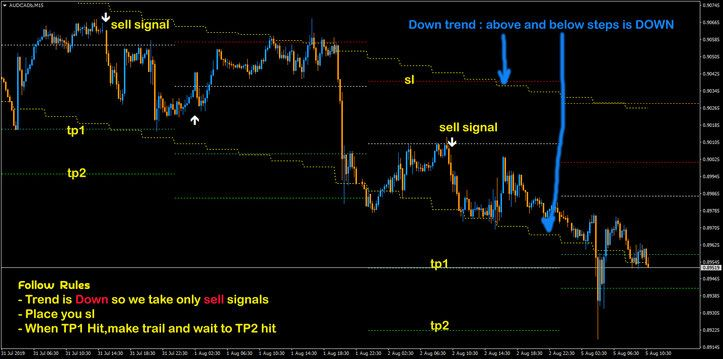 Beat The Market Strategy Forex Strategies Forex Resources