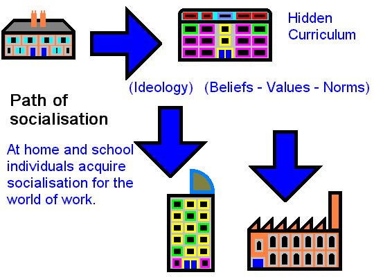understanding the fundamental principles of the functionalism theory Concepts of functionalism  parsons argued that religious beliefs provide guidelines and that these guidelines establish general principles and moral beliefs which .