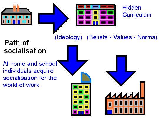 social class and the hidden curriculum Executive function and the hidden curriculum  more hidden curriculum •the goal of social skills is  •not all teachers have the same rules for their class.