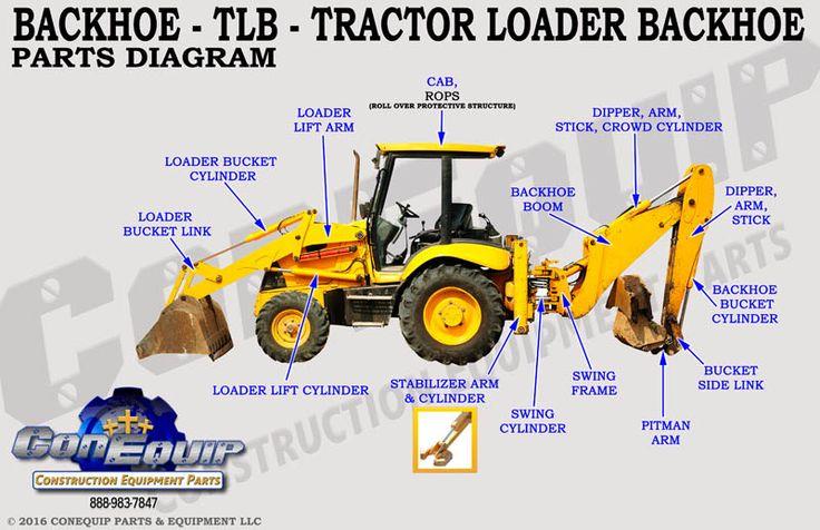 Backhoe Nomenclature   Mechanics & Repairs   Backhoe loader, Heavy equipment, Tractors