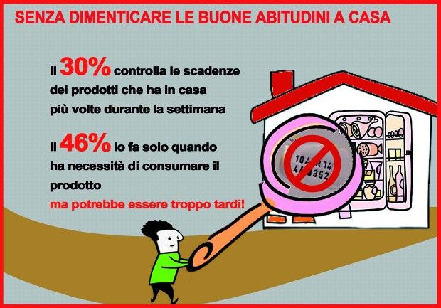 E tu le controlli le scadenze dei prodotti? #sprecoalimentare