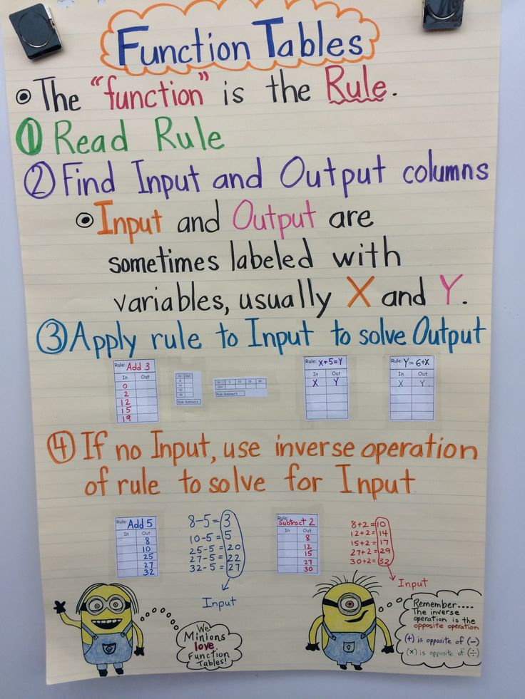 Steps to solve Function Tables/In and Out Tables Anchor Chart