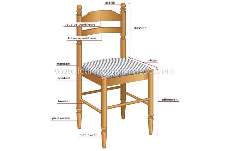 Nom des pièces d'une chaise (Réparer une chaise en bois)
