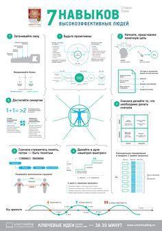 Инфографика от smartreading.ru для книги 7 навыков высокоэффективных людей