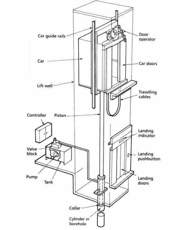 electric elevator schematics wiring circuit u2022 rh ericruizgarcia co Hydraulic Gear Pump Diagram Elevator Electrical Schematics