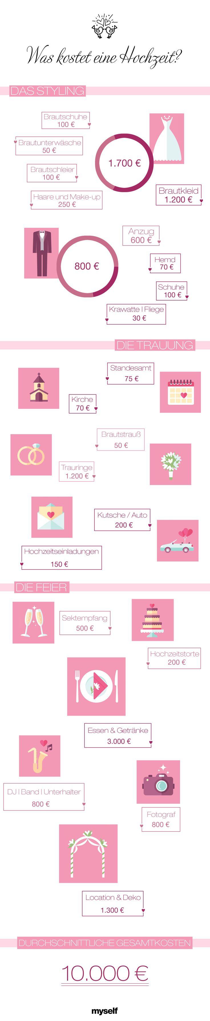 Was kostet eine Hochzeit?
