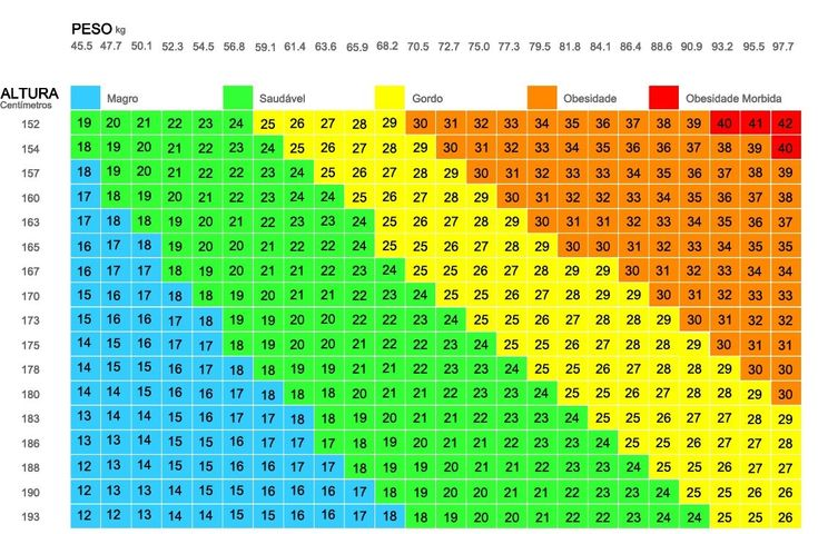 como-saber-o-peso-ideal.jpeg (1116×729)
