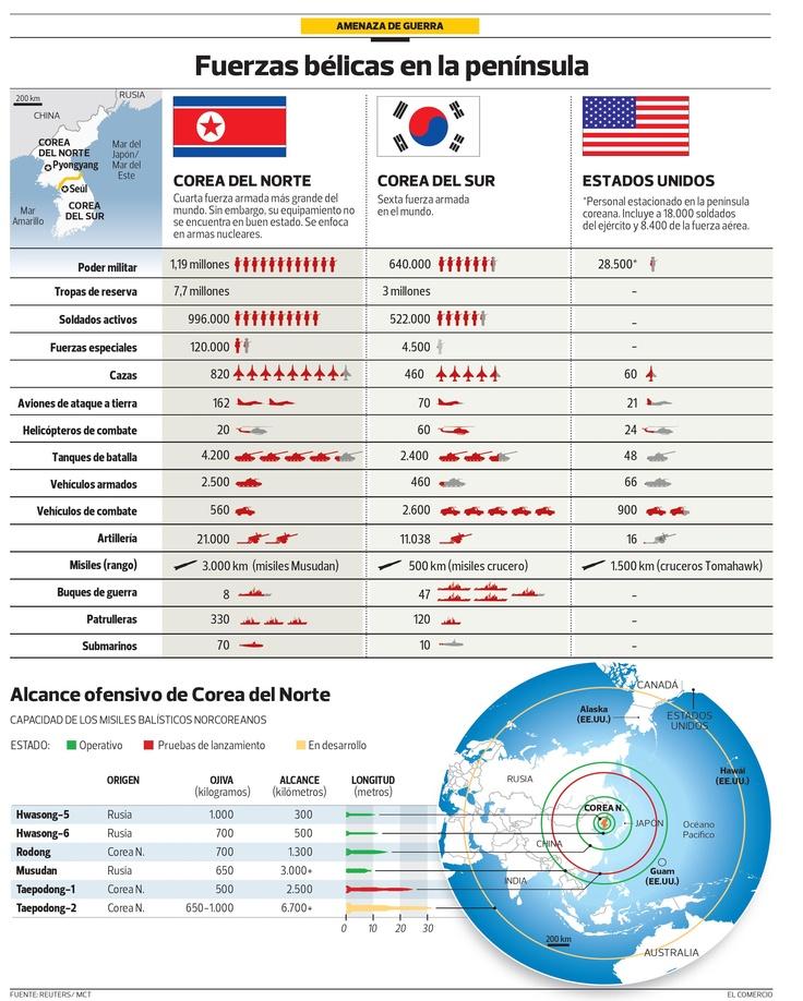GRÁFICO: conoce aquí las fuerzas bélicas de los países en conflicto