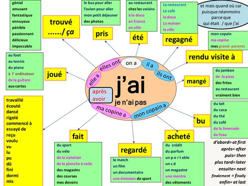 mind maps to support learners using the perfect tense