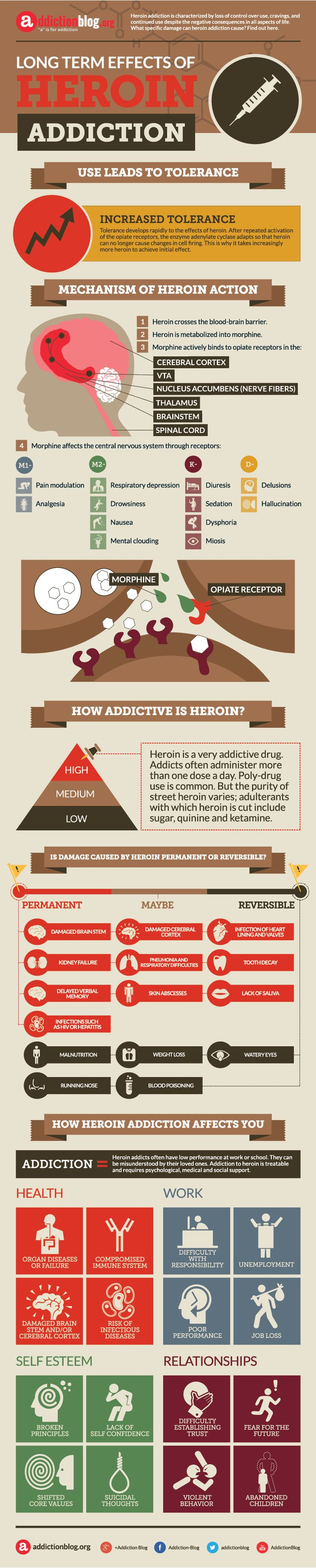 Long term effects of heroin addiction (INFOGRAPHIC) | Addiction Blog