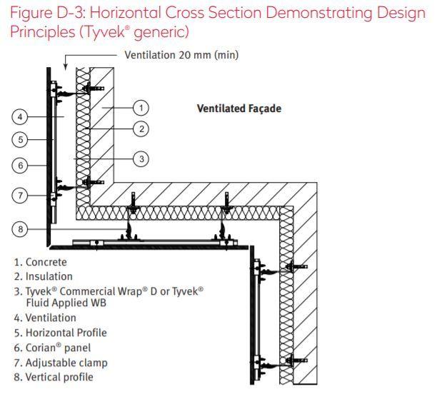 Horizontal Cross Section In 2020 Exterior Cladding Horizontal Cross Corian