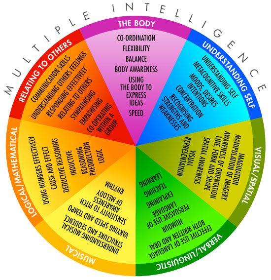 howard+gardner's+multiple+intelligences | So here is the diagram representing the 7 intelligences: