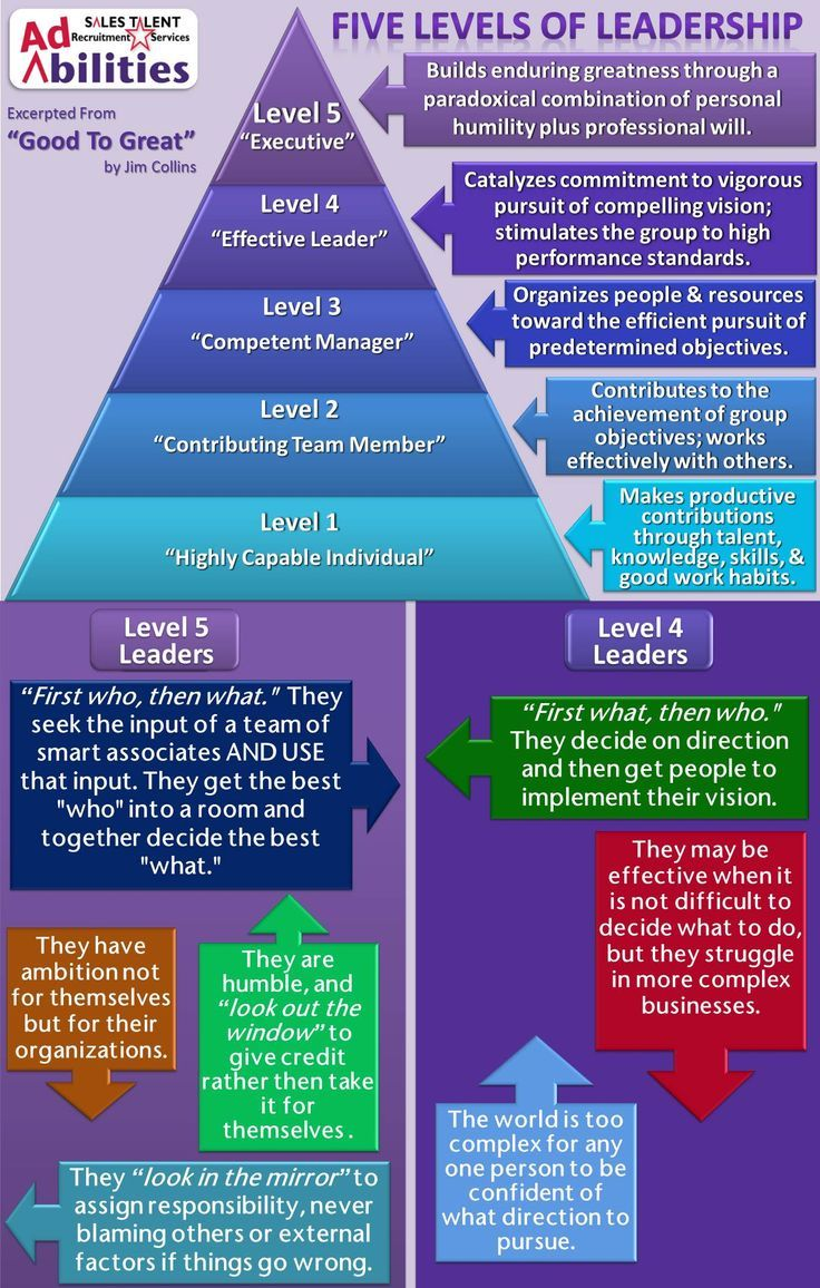 Management : The 5 Levels Of Management Leadership. This reminds me of Good to Great by Jim C