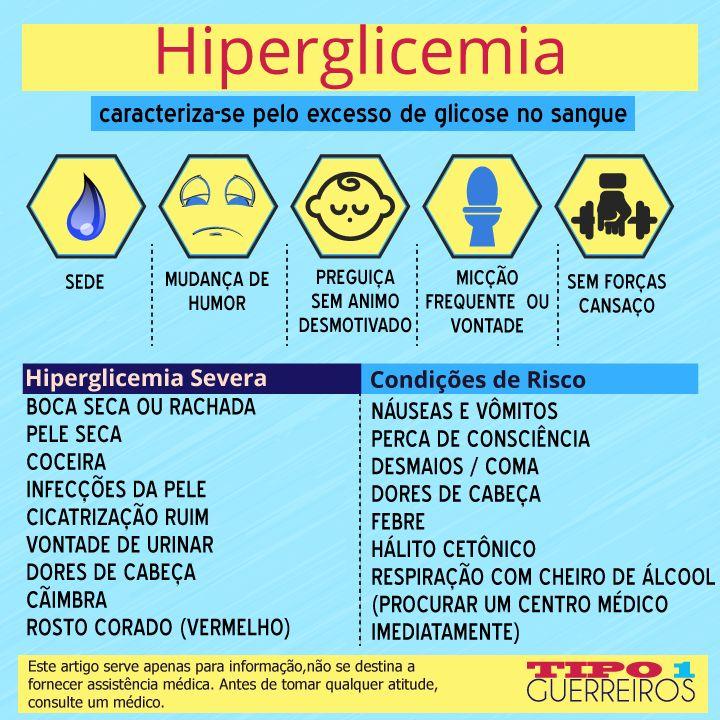 Diabetes e hiperglicemia, sintomas.