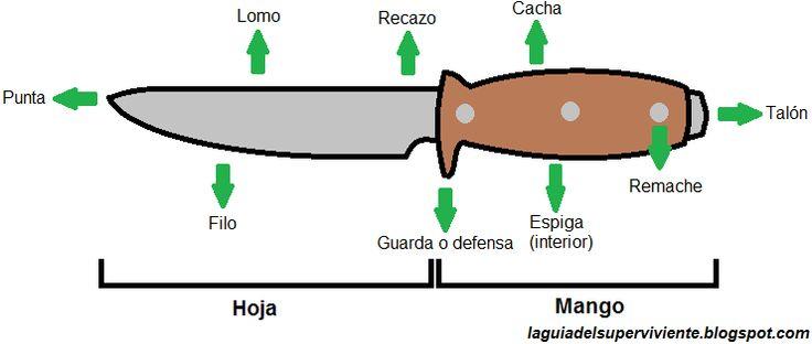 La Guia del Superviviente: Como elegir un cuchillo de supervivencia
