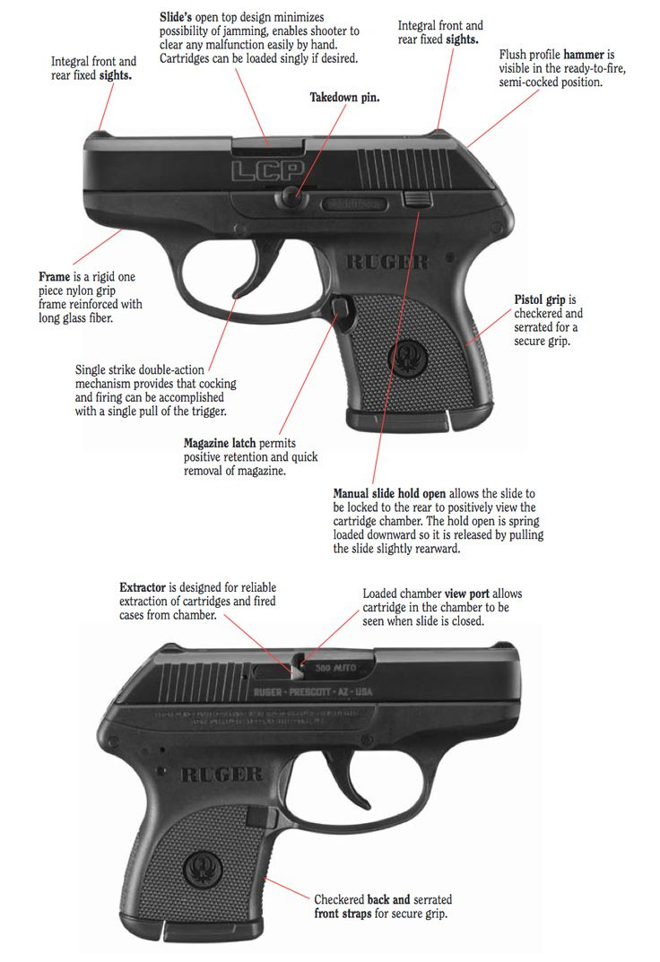 Know your Ruger LCP :)