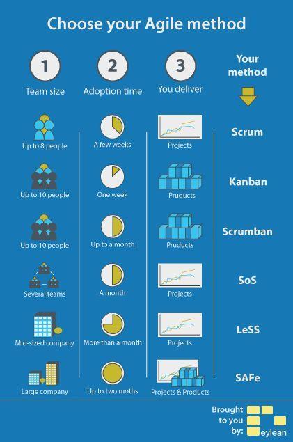 Choose your Agile Method #agilecoach #agile #coach…