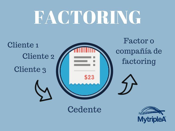 Partes fundamentales del #factoring. Para saber más pincha en la #infografía.