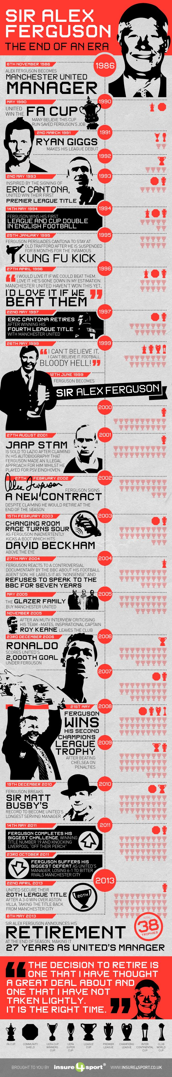 infographic tribute to Sir Alex Ferguson's amazing success at Manchester United -  charts the trophies and events through an amazing 27 year jour