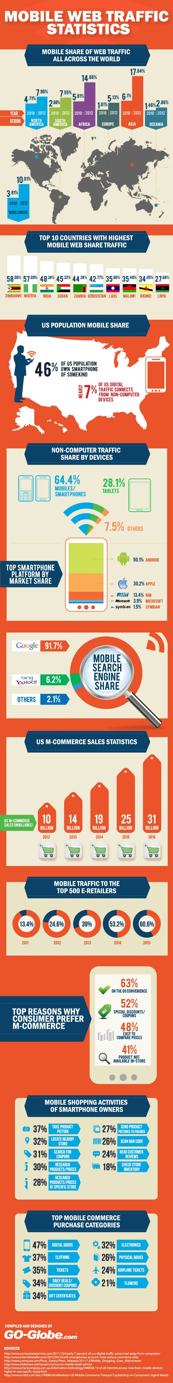 """Our infographic """"Mobile Web Traffic"""" covers the latest online mobile traffic statistics including mobile search engine shares, US M-commerce sales, Mo"""