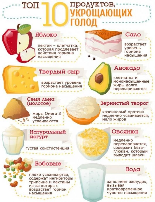 ТОП-10 продуктов, которые утоляют голод 0
