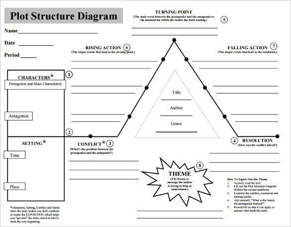 10 Plot Diagram Templates Novel Outline Template Narrative Writing