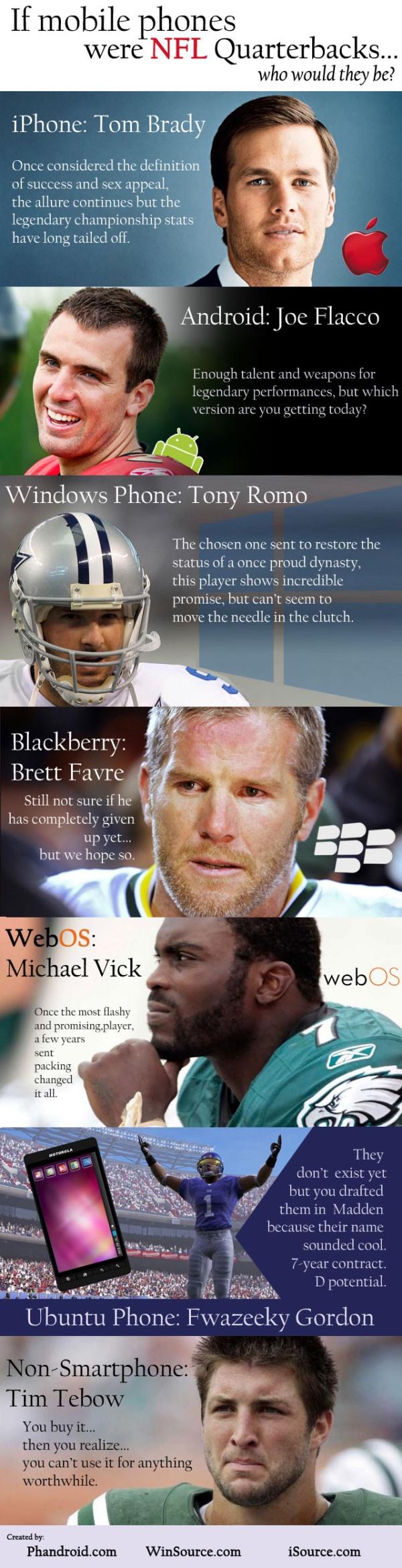 If NFL Quarterbacks Were Mobile Phones