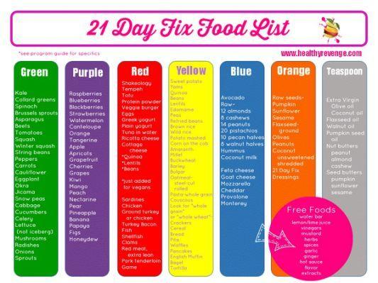 21 Day Fix Calorie Calculator