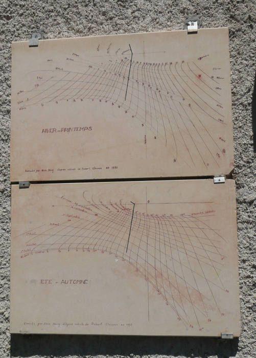 Cadrans solaires de temps universel