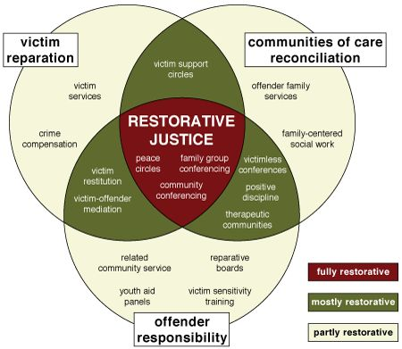 Restorative practices, evolved from restorative justice, has the potential to positively influence human behavior.