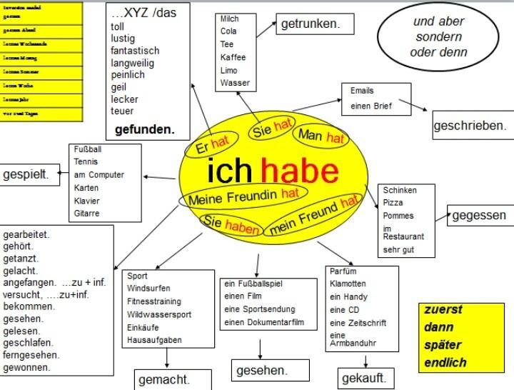German Key Phrase List | GermanPod101