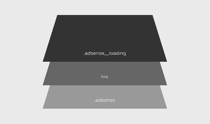 Lazy Loading Responsive Adsense Ads