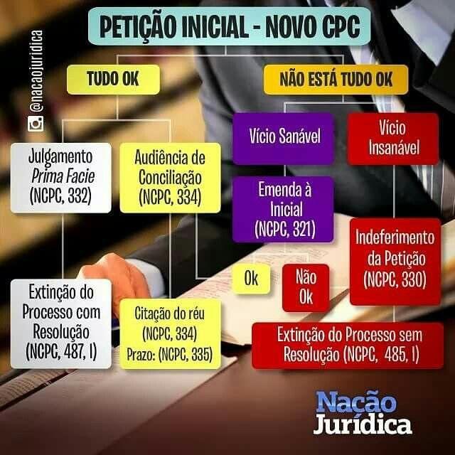 Esquema de petição inicial com base no novo CPC! Marque seus amigos do Direito.