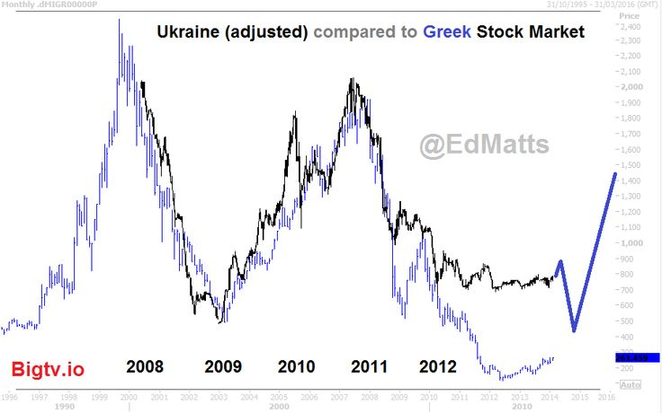Ukraine Greece Stock