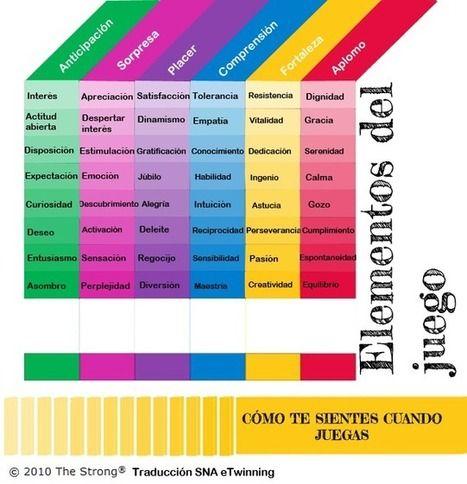 El uso del juego como estrategia de aprendizaje ('Gamificación' en el aula) | Educación en Red | Scoop.it