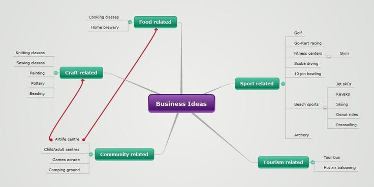 Sports Business Names Ideas Test Grow Your Home Business Pinterest Business