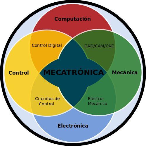 Ingeniería mecatrónica                                                                                                                                                                                 Más