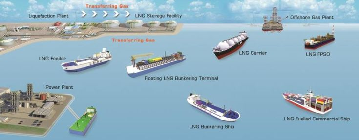 AG&P and #RiscoEnergy Sign Joint Venture to Deliver Energy Across the Indonesia Archipelago