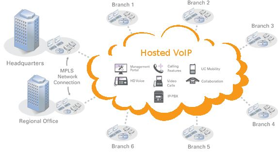 """Hosted Voip is an alternate term for Hosted PBX. """"Facilitated"""" intends to say that the equipment and PBX is facilitated at an off-site area from where the Voip phone administration is continuously utilized. #HostedVoip"""