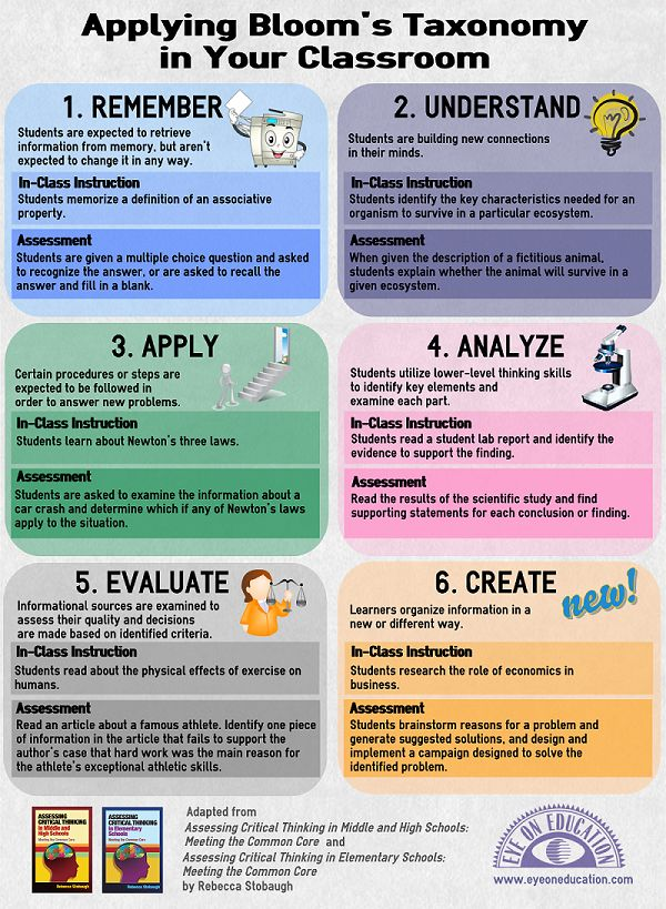 "Applying Bloom's Taxonomy in Your Classroom - From ""Assessing Critical Thinking in Middle and High Schools: Meeting the Common Core"" via eyeoneducation.com"