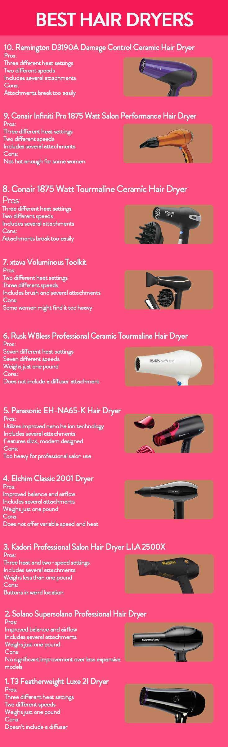 Blow dryers are simply indispensable, but they are not all made equal. Getting a cheap hair dryer – or even an expensive one that doesn't work right – can make drying your hair a lot harder and more time consuming than it has to be. Buying a quality hair dryer will go a long way towards speeding up the process. Check our hair dryer reviews!