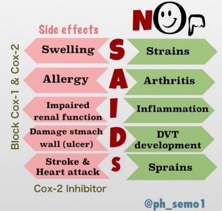 NSAID mnemonics Pharmacology Pinterest Pharmacology