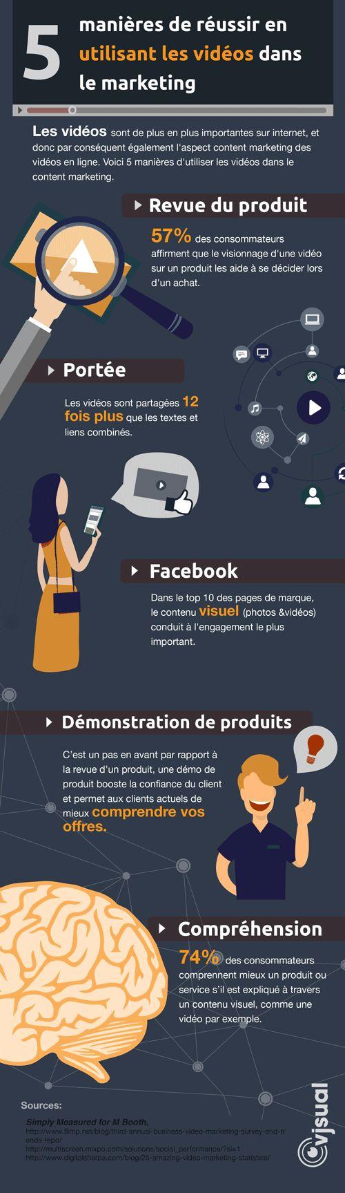 Comment réussir en utilisant les vidéos en #Marketing ? 5 conseils en #infographie ! by pme-web.com