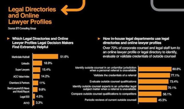 Legal Directories and Online Lawyer Profiles Infographic -- www.legalmatch.com