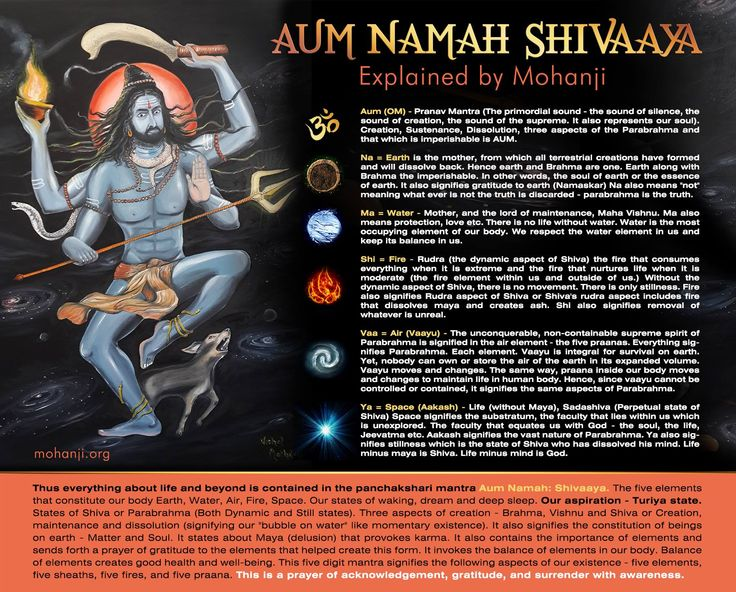 Thus everything about life and beyond is contained in the panchakshari mantra Aum Namah: Shivaya. The five elements thta constitue our body Earth, Water, Fire, Space. Our states of waking, dream and deep sleep. Our aspiration - Turiya state. States of Shiva and Parabrhama (Both Dynamic and Still states). Three aspects of creation - Brahma, Vushnu and Shiva or Creation, maintenance and dissolution (signifying our 'bubble in the water' like momentary existence).