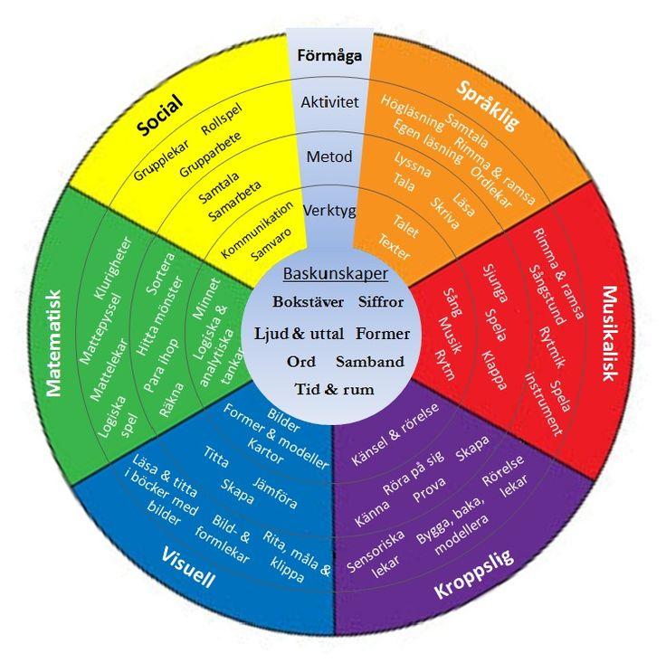 Förmågor - färgcirkeln 3